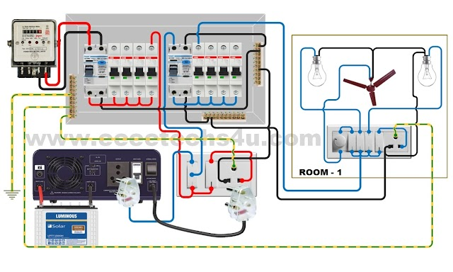 Inverter Installation and Inverter DB Wiring with RCCB