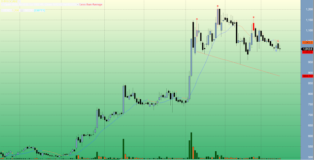 Amibroker afl for intraday best