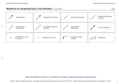 Símbolos de Adaptabilidad y Variabilidad
