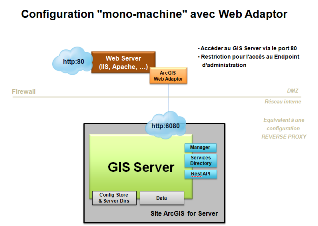Reverse proxy web adaptor arcgis stjohnsbh org uk
