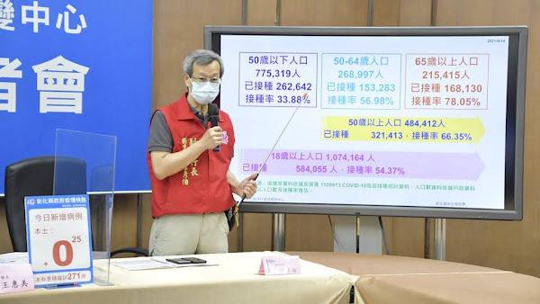 彰化疫情9/14零確診 第八輪AZ疫苗明起開打5萬1570人
