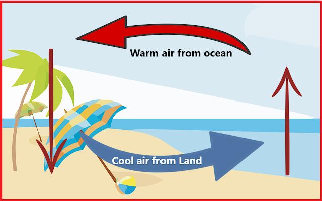 Land breeze, NCERT Class 7 science, Chapter 4: Heat