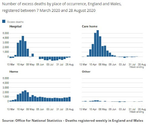 080920 ONS number of deaths at home hospital care home or hostel