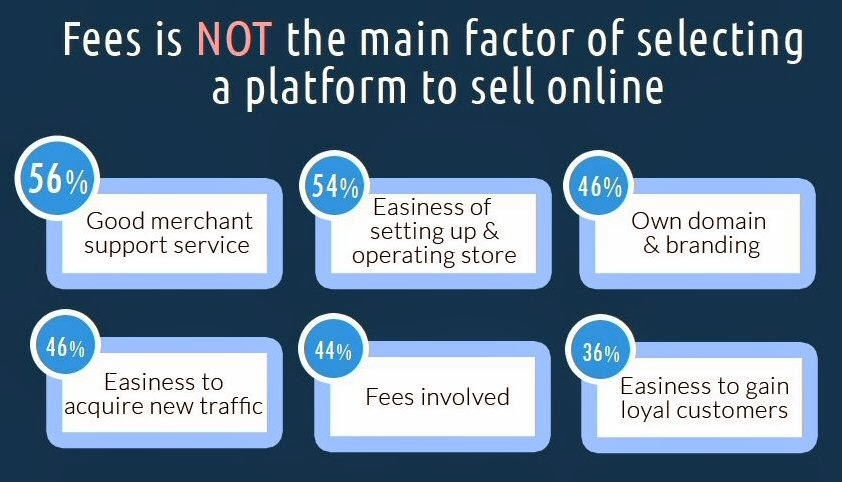 Fees is NOT the main factor of selecting a platform to sell online