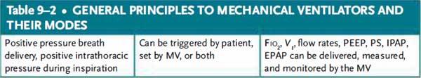 general principles to mechanical ventilators