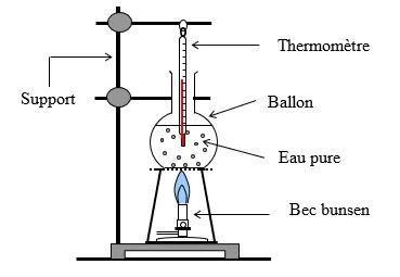 Température de l'eau lors de l'ébullition et la fusion