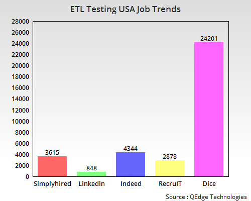 ETL Testing Job Trends USA