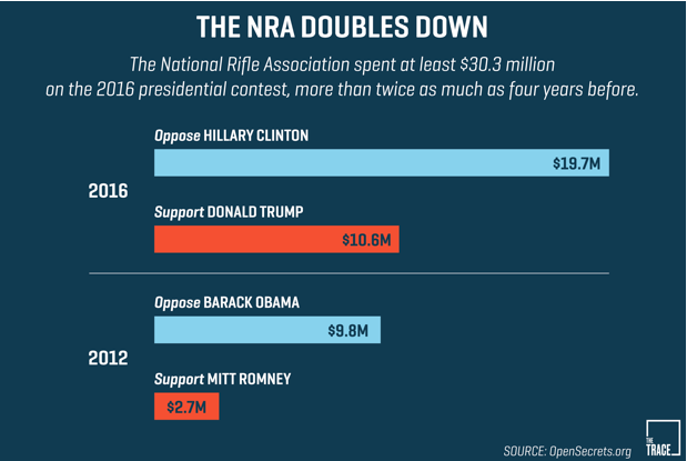 NRA SPENDS 30 MILLION AGAINST CLINTON.