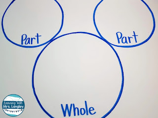 Number bonds kindergarten activities don't have to be complicated. These teaching ideas can be used with a simple anchor chart and zero daily printables as a whole group teaching activity or independent center. Daily practice with word problems will make learning fun for first grade students too. #kindergartenclassroom #firstgradeclassroom #math #numberbonds #learningwithmrslangley