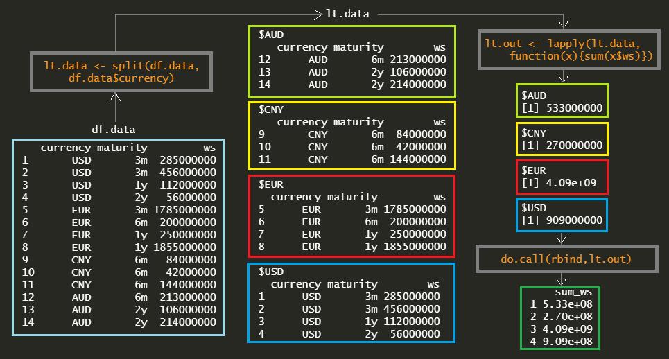 Split-Apply-Combine R functions