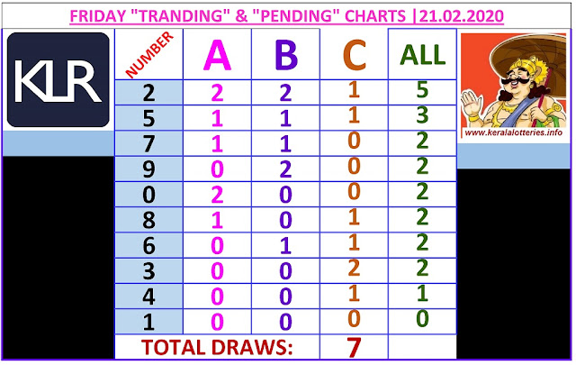 Kerala Lottery Winning Number Trending And Pending Chart of 7 draws on 21.02.2020