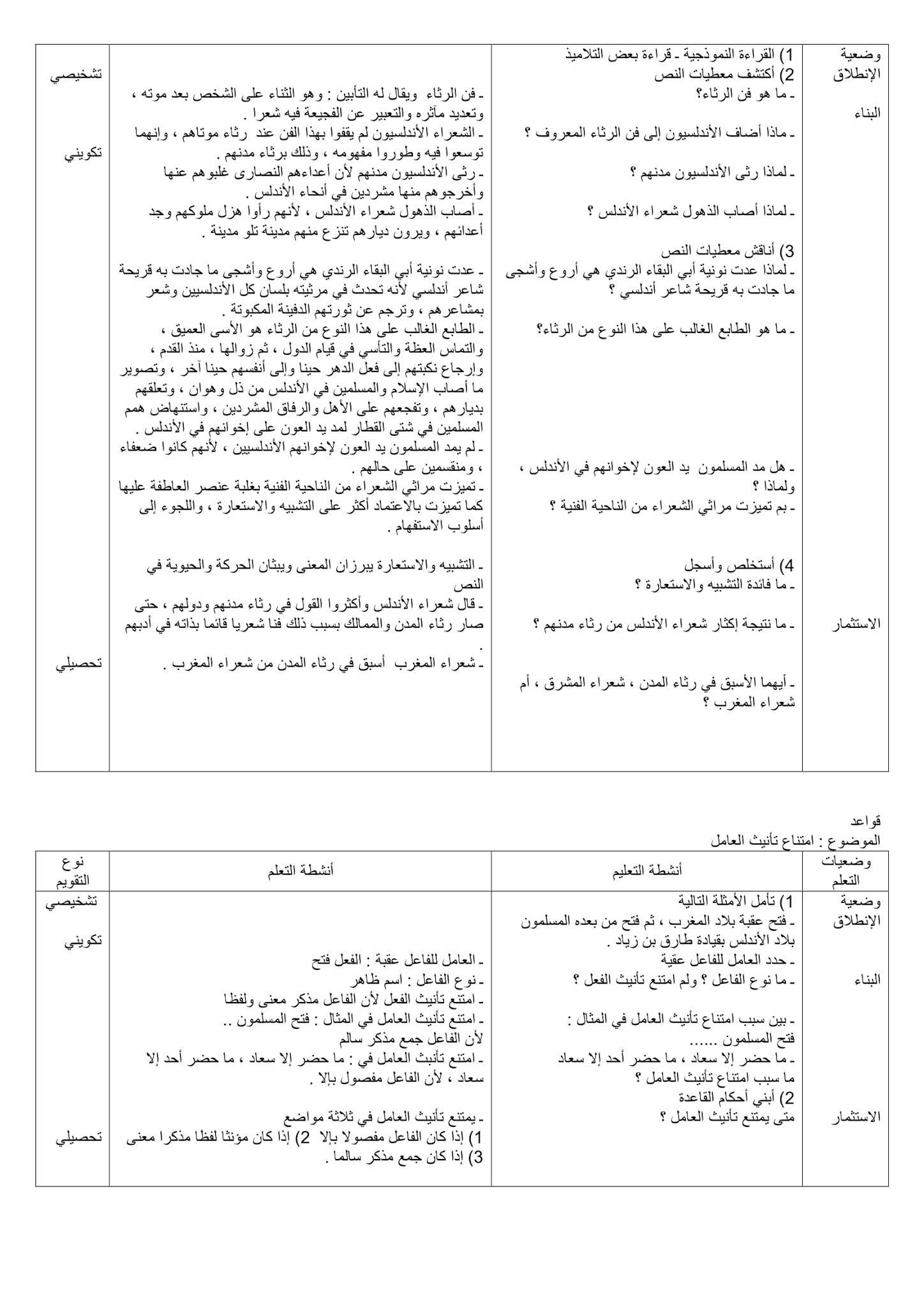تحضير نص رثاء الممالك والمدن وخصائصه الفنية 2 ثانوي علمي صفحة 144 من الكتاب المدرسي