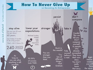 Infografis How to Never Give Up