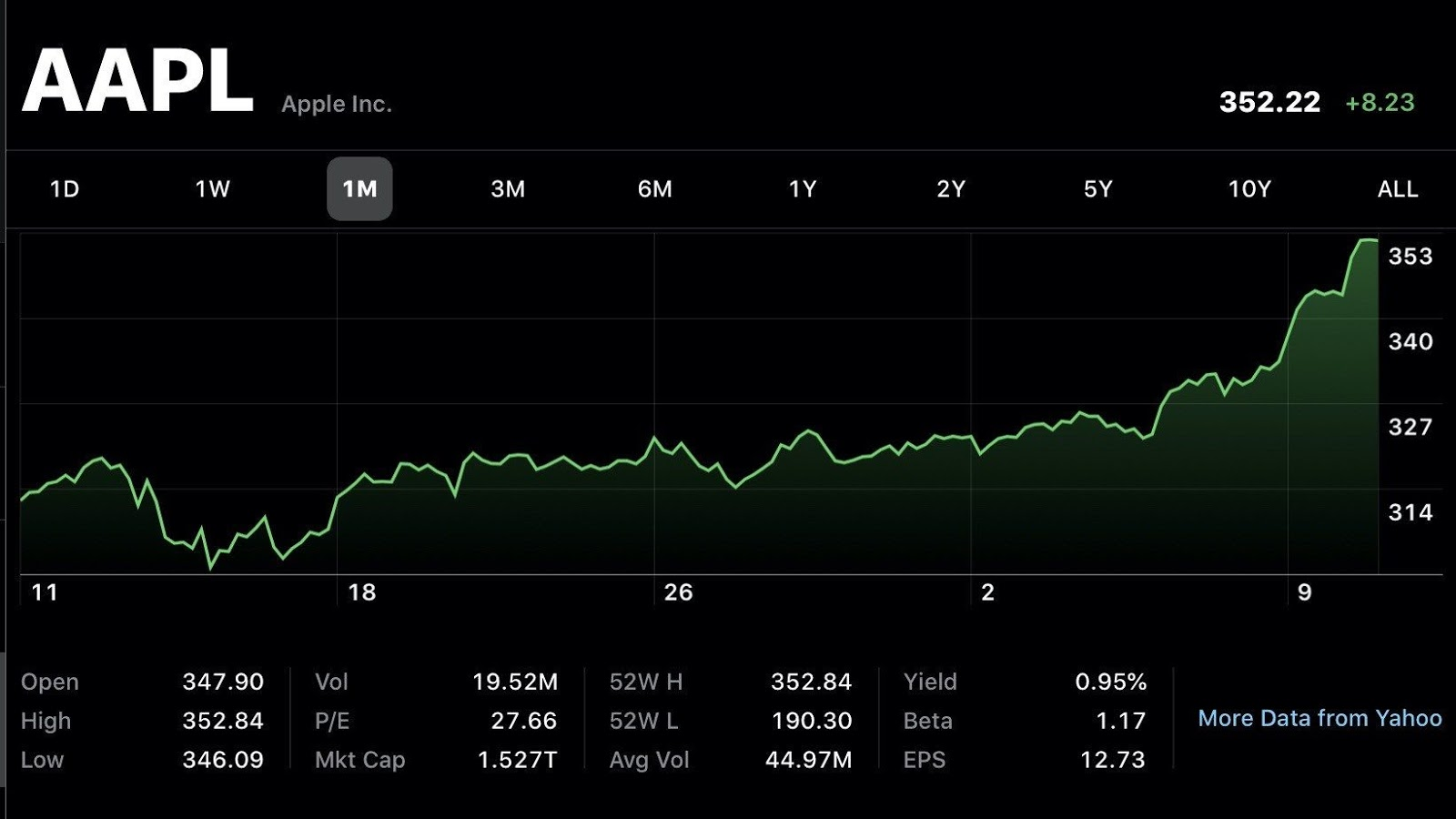 蘋果市值突破 1.5 萬億美元!宇宙第一