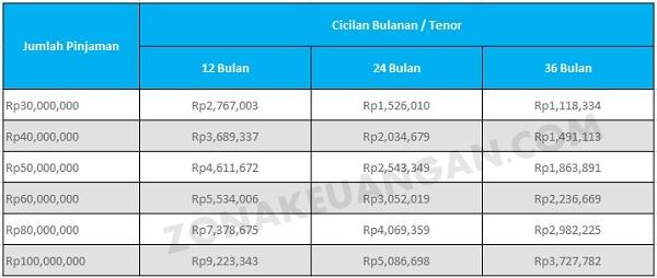 Tabel Pinjaman Bank BCA