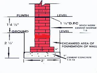 Damp Proof Course(DPC