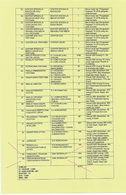 988 Formasi CPNS 2021 Kejaksaan Agung Untuk SMA/SMK/MA dan Sederajat