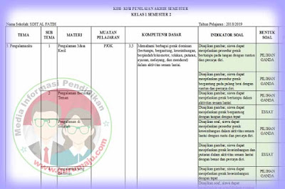 Kisi-kisi Soal UAS / PAS PJOK Kelas 1 K13 Revisi 2018 Semester 2
