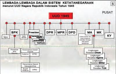 Lembaga-Lembaga Tinggi Negara Republik Indonesia Menurut UUD 1945