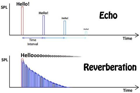 What Is Reverberation In Physics Generalstudiesmanual