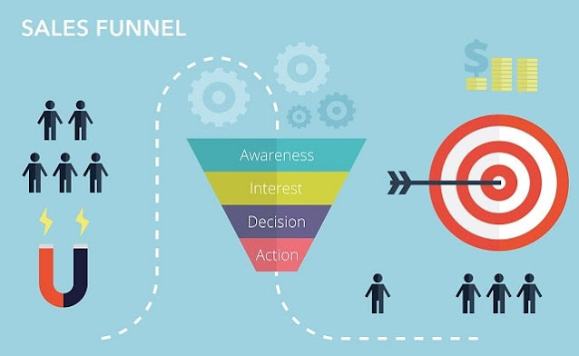 reasons sales funnels are effective lead conversions selling