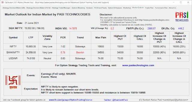 Indian Market Outlook: June 21, 2021