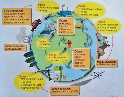 punca bahan pencemar