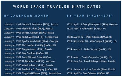 Pillow Astronaut: Astro Birthdates & Milestones