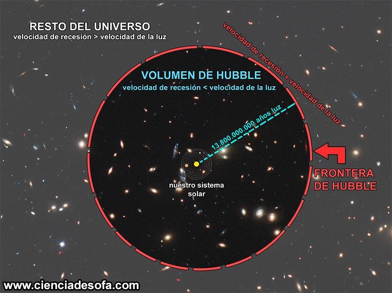 Resultado de imagen de El Universo observable