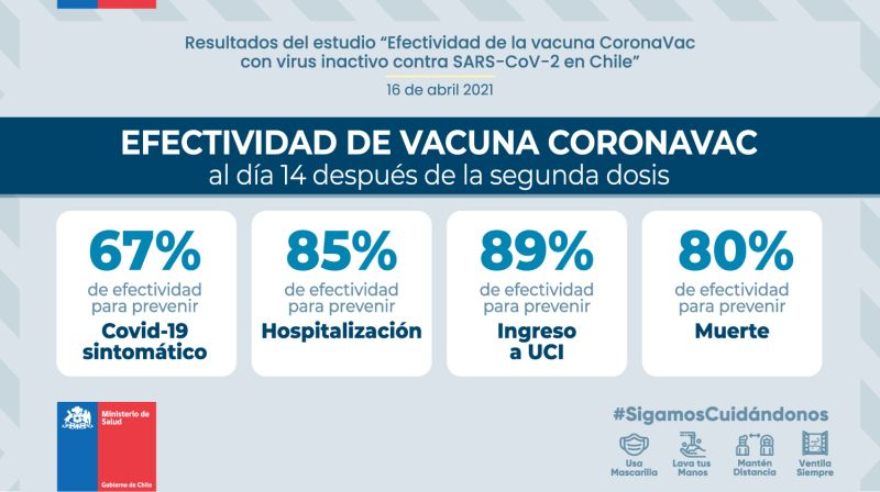 La vacuna CoronaVac demostró ser efectiva en un 89% para evitar hospitalizaciones UCI