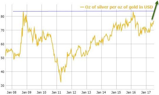 Relación oro plata
