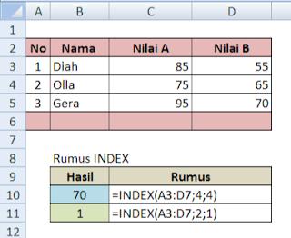 fungsi INDEX dalam Excel