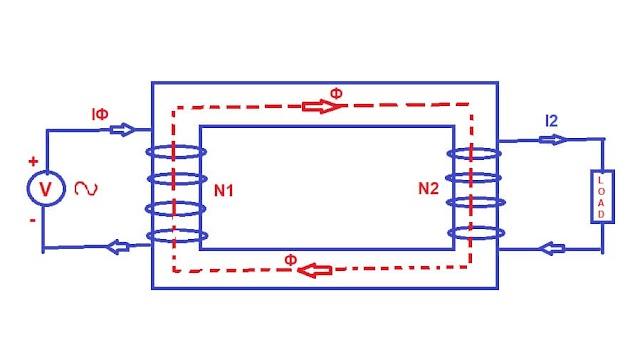 How Transformer Works, Principle, Construction,EMF equation