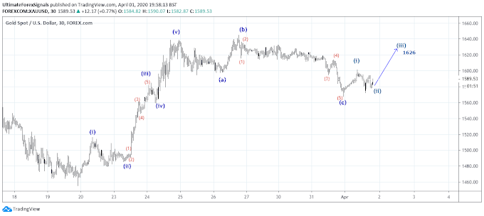 XAU/USD Gold Elliott Wave Analysis 2nd April 2020