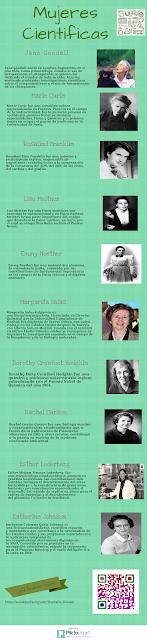 Mujeres Científicas Infografía