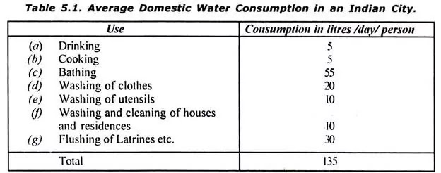 Water Demand , Its 5 Types  And 11 Factor Affecting Water Demand of City