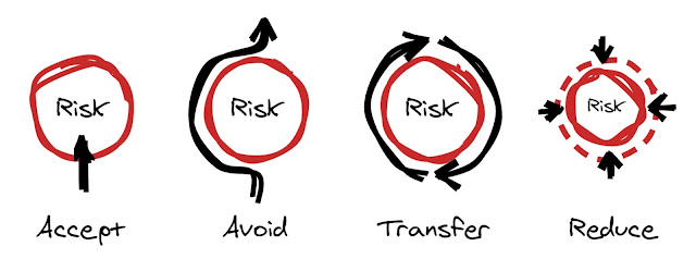 Risk response strategies