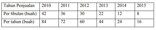 penjualan dan faktor tidak berkembangnya ukiran Palembang