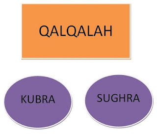 Pengertian Qalqalah Sugra dan Kubra,contoh qalqalah sugra dan kubra,bacaan qalqalah sugra dan kubra,huruf qalqalah,qolqolah kubro,qalqalah sugro dan qolqolah kubro,huruf qalqalah,pengertian,