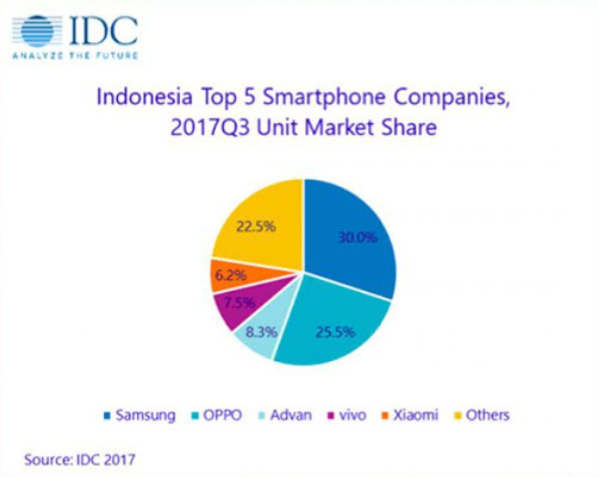 Market Share Indonesia Smartphone.png