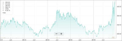 Five year price movements graph of MOIL Company Share