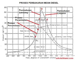 proses pembakaran mesin diesel