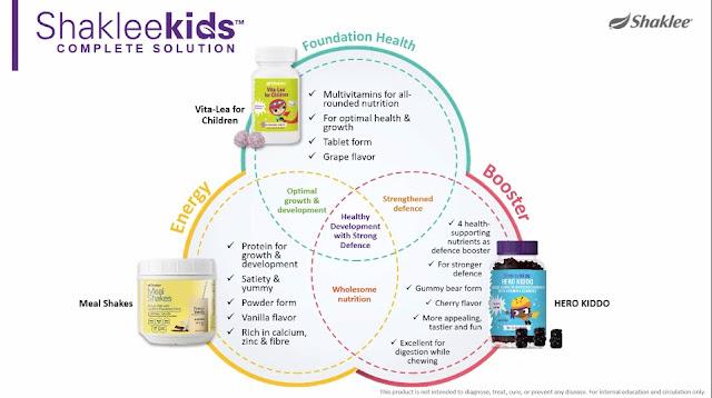 Hero Kiddo Shaklee Produk Terbaru Khas Untuk Kanak-Kanak: Shaklee Kids | Winichelen Wongkin