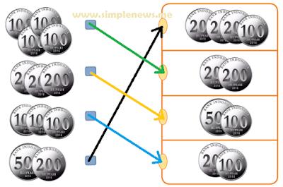 Pasangkan pecahan uang berikut yang memiliki nilai sama www.simplenews.me