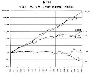 株式投資の未来 実質トータルリターン指数(1802年から2003年)