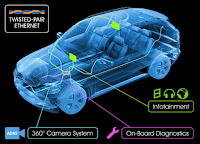 Automotive Ethernet handles a wealth of functionality