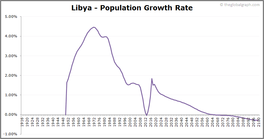 Libya  Population Growth Rate