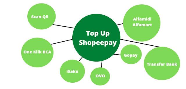 infografis top up shopeepay