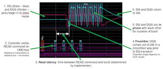Anatomy of a DDR read burst