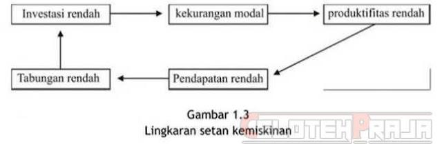Mekanisme Kerja Sistem Ekonomi |Pelaku, Pola Hubungan, Kolonial Indonesia dan Struktur Sosial
